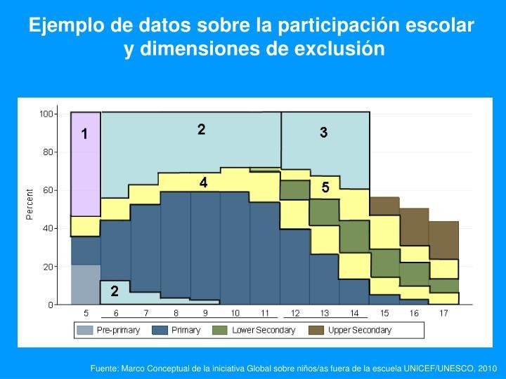 Ejemplo de datos sobre la participación escolar