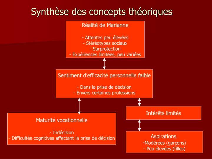 Synthèse des concepts théoriques