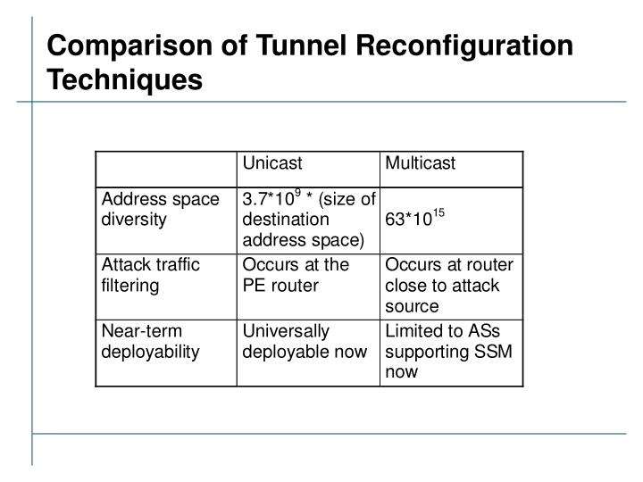 Comparison of Tunnel Reconfiguration Techniques