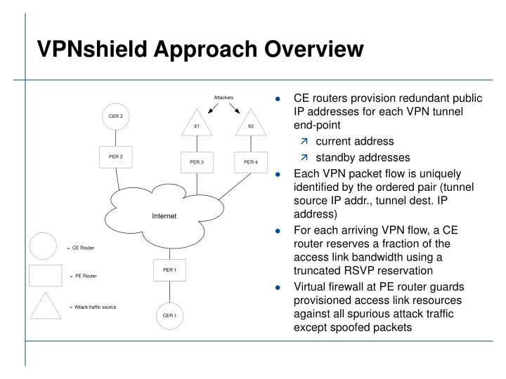VPNshield Approach Overview