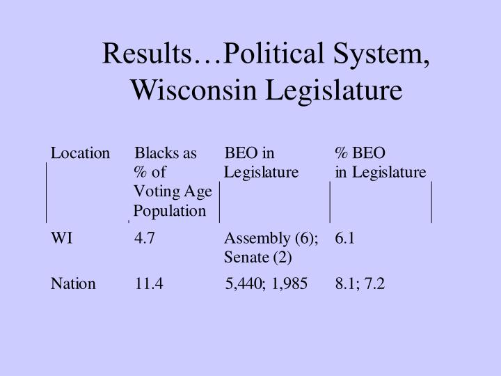 Results…Political System, Wisconsin Legislature