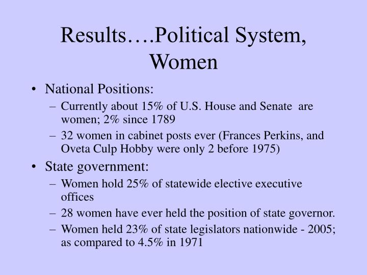 Results….Political System, Women