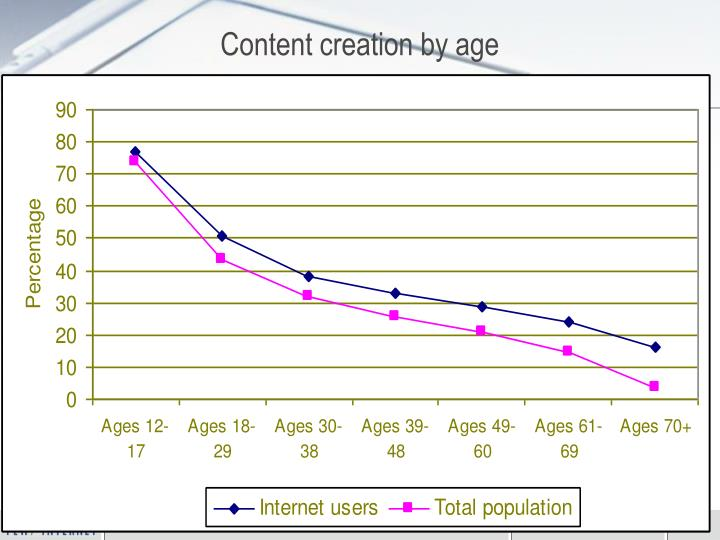 Content creation by age