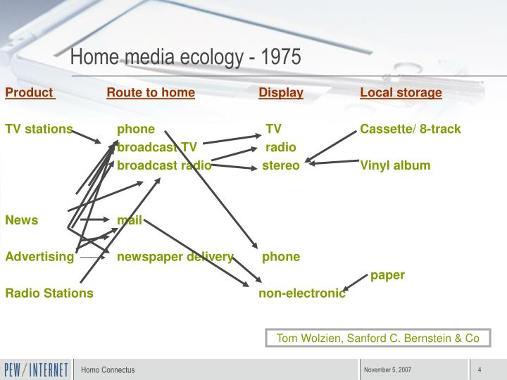 Home media ecology - 1975