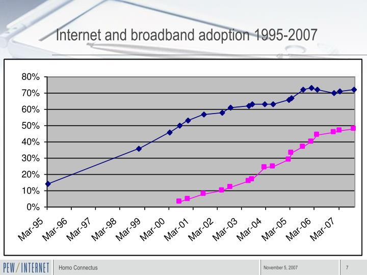 Internet and broadband adoption 1995-2007