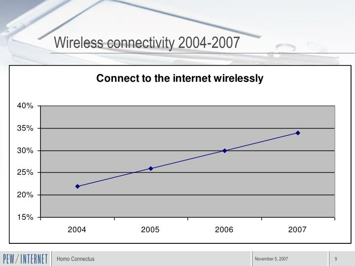 Wireless connectivity 2004-2007