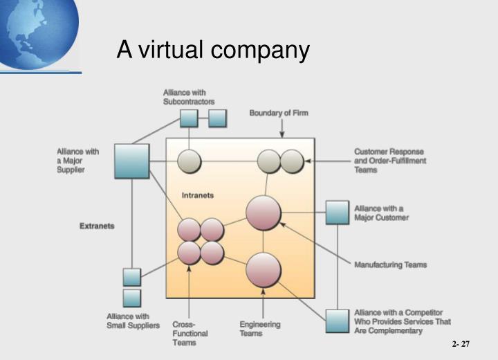 A virtual company