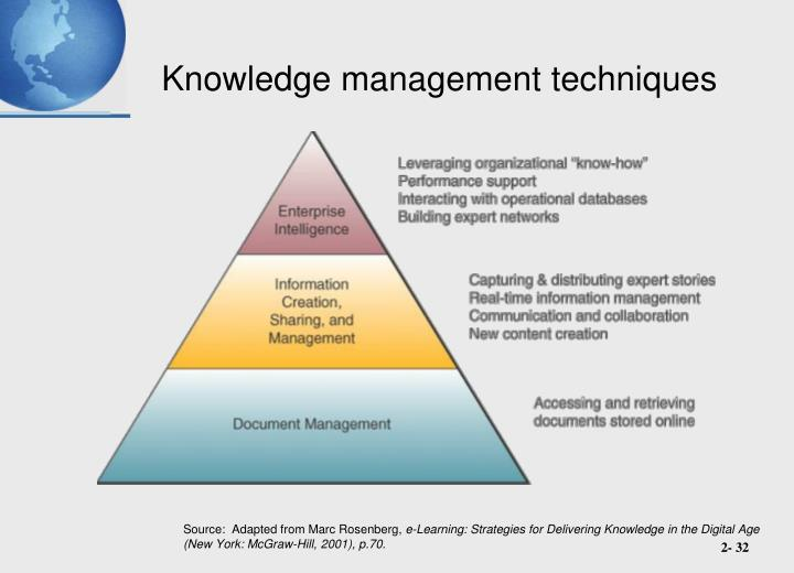 Knowledge management techniques