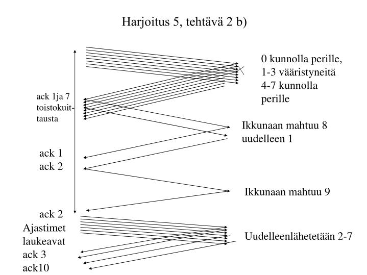 Harjoitus 5, tehtävä 2 b)