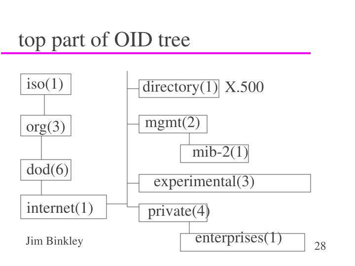 top part of OID tree
