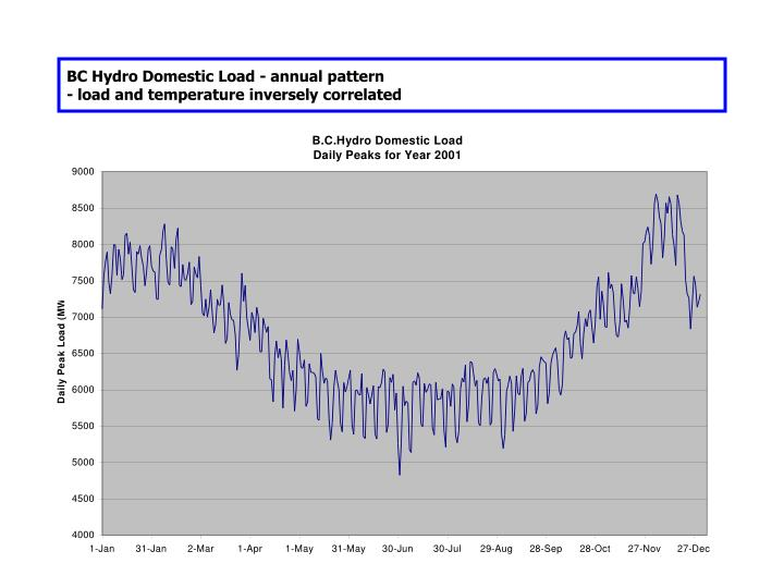 BC Hydro Domestic Load - annual pattern