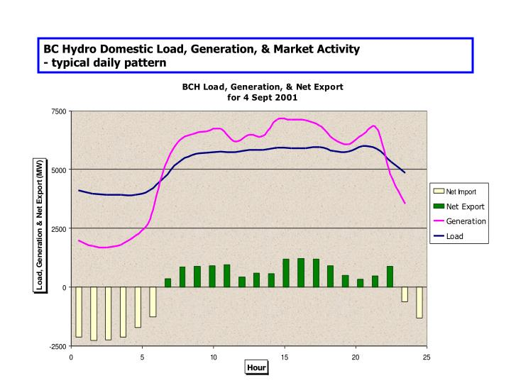 BC Hydro Domestic Load, Generation, & Market Activity