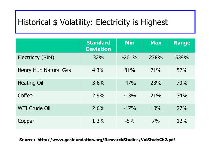 Historical $ Volatility: Electricity is Highest