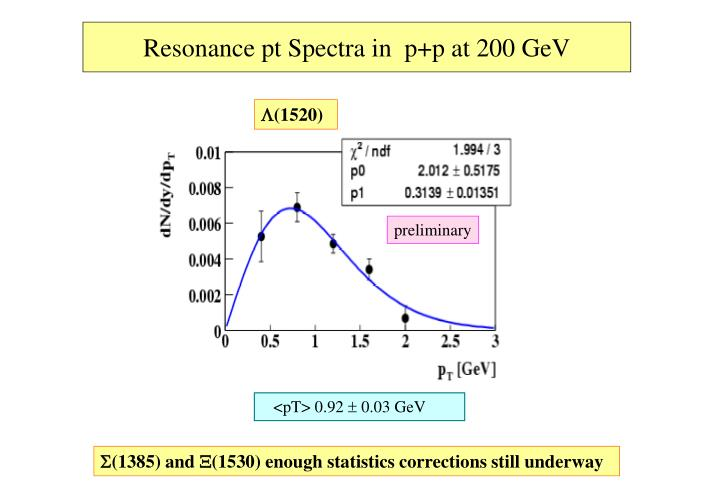Resonance pt Spectra in  p+p at 200 GeV