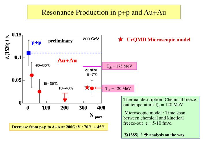 Resonance Production in p+p and Au+Au