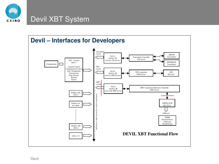 Devil – Interfaces for Developers