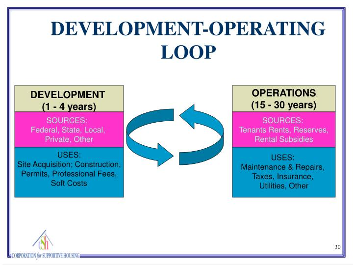 DEVELOPMENT-OPERATING LOOP