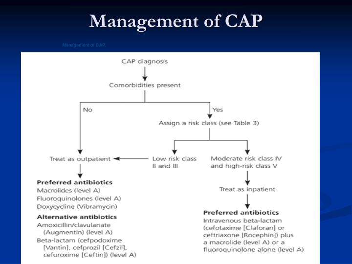 Management of CAP