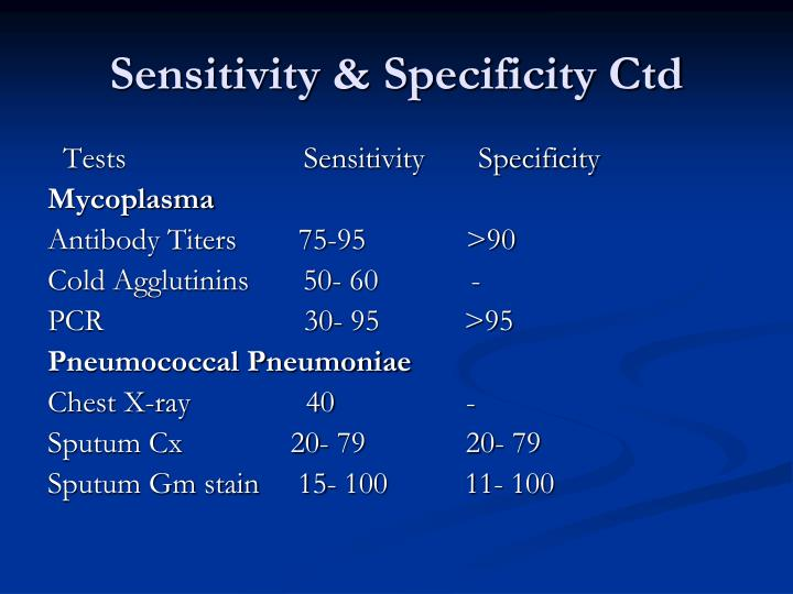Sensitivity & Specificity Ctd