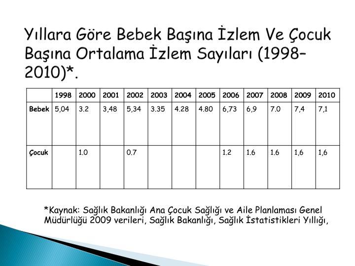 Yıllara Göre Bebek Başına İzlem Ve Çocuk Başına Ortalama İzlem Sayıları (1998–2010)*.