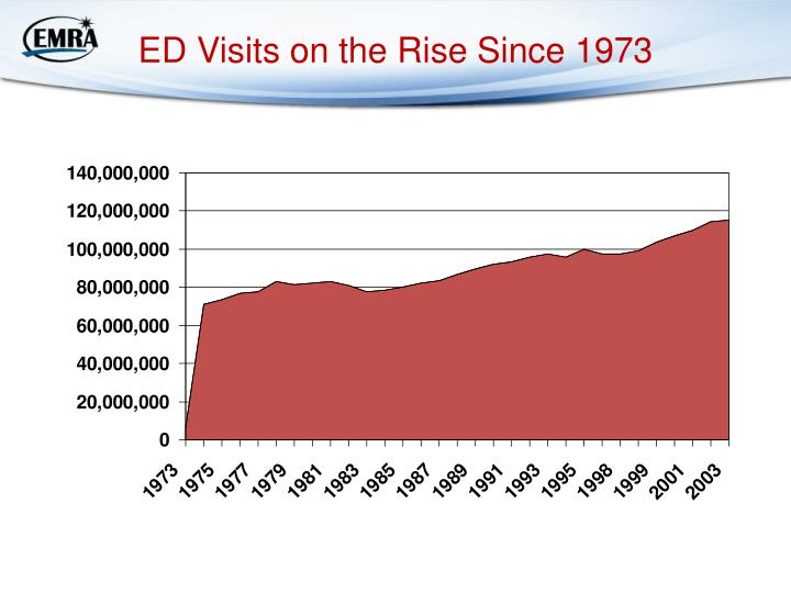 ED Visits on the Rise Since 1973