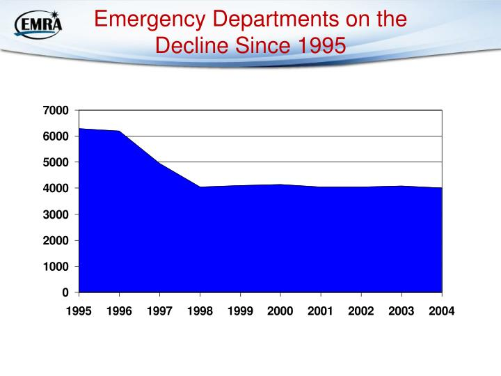 Emergency Departments on the Decline Since 1995