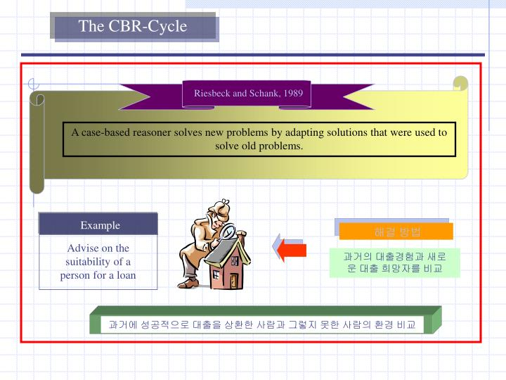 The CBR-Cycle