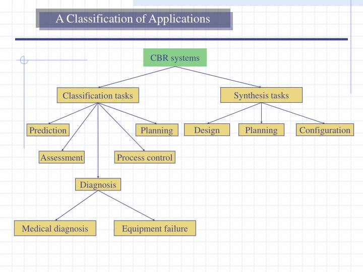 A Classification of Applications