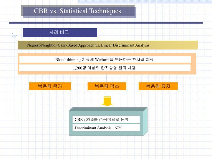 CBR vs. Statistical Techniques