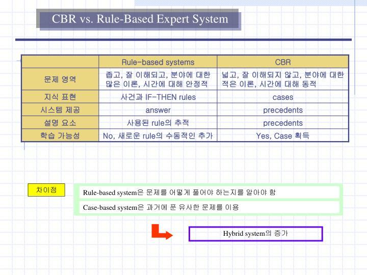 CBR vs. Rule-Based Expert System