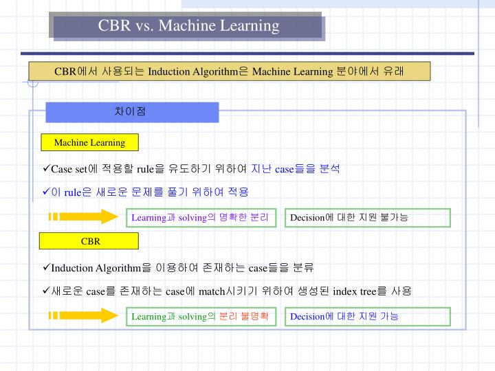 CBR vs. Machine Learning