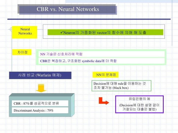 CBR vs. Neural Networks