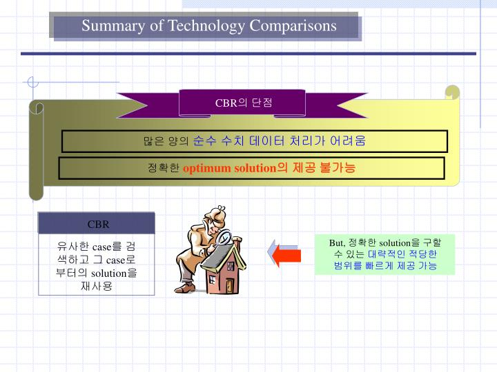 Summary of Technology Comparisons