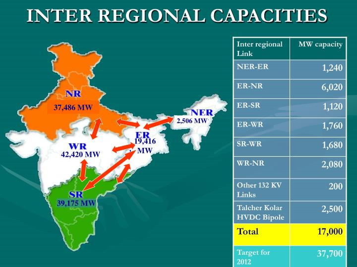 INTER REGIONAL CAPACITIES