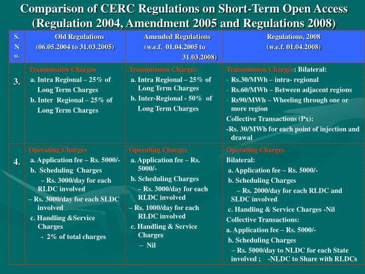 Comparison of CERC Regulations on Short-Term Open Access (Regulation 2004, Amendment 2005 and Regulations 2008)