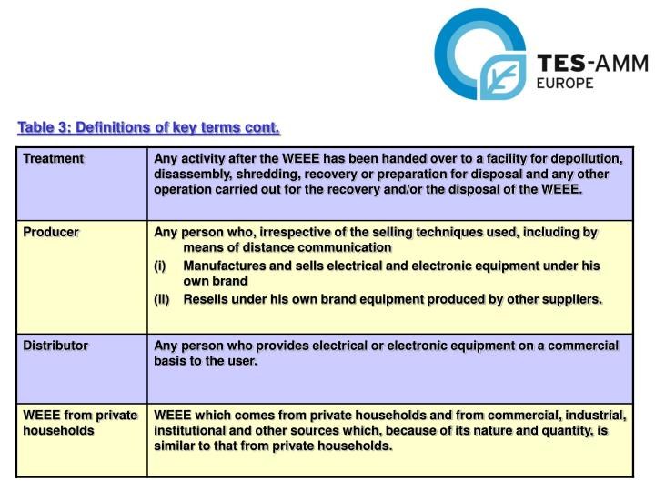 Table 3: Definitions of key terms cont.