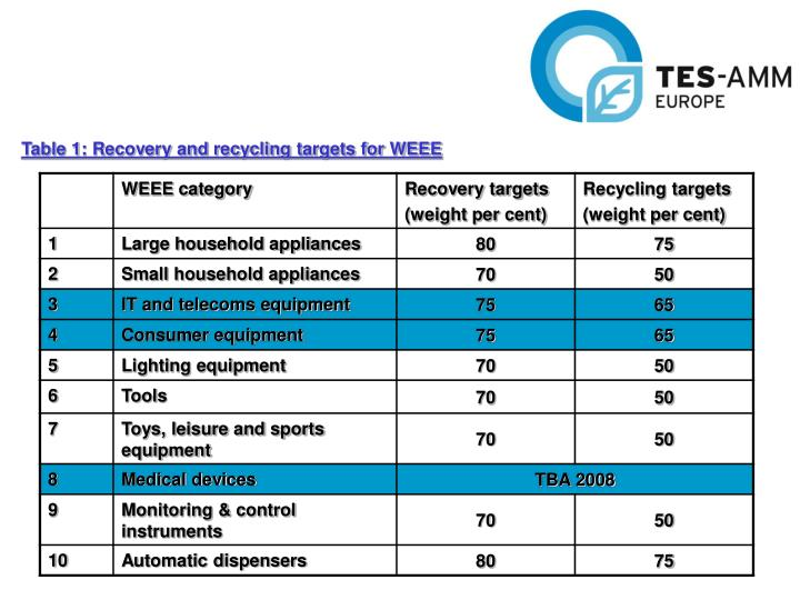 Table 1: Recovery and recycling targets for WEEE