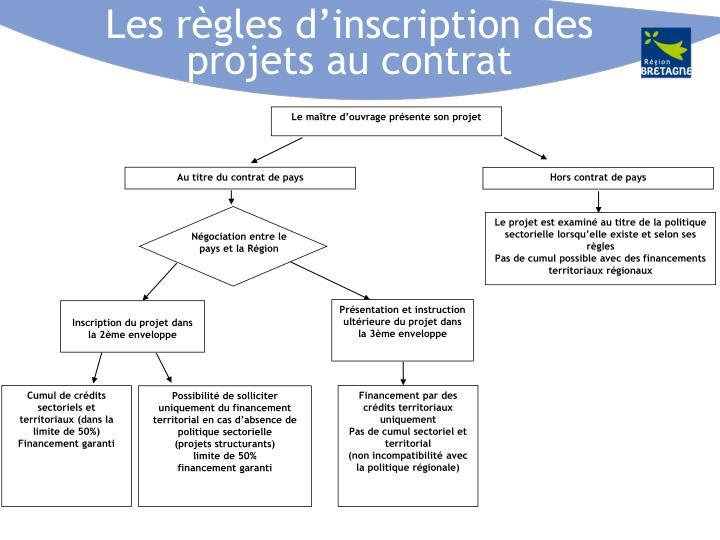 Les règles d'inscription des projets au contrat