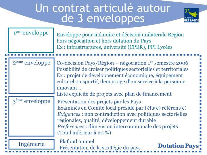 Un contrat articulé autour de 3 enveloppes