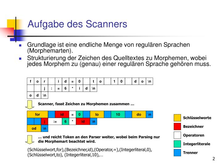 Aufgabe des Scanners
