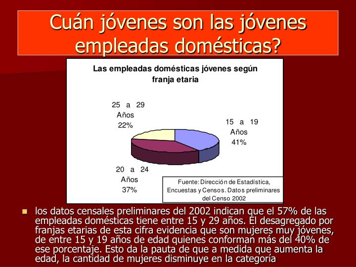 Cuán jóvenes son las jóvenes empleadas domésticas?