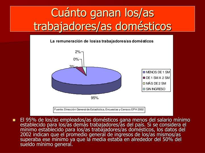 Cuánto ganan los/as trabajadores/as domésticos