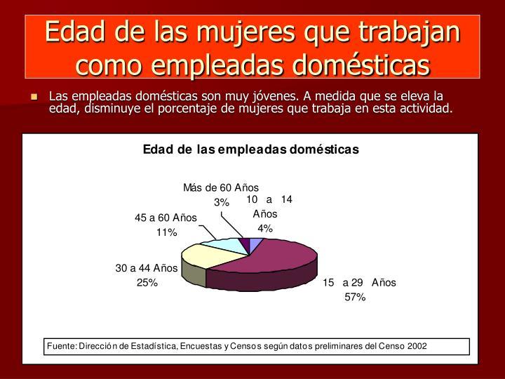 Edad de las mujeres que trabajan como empleadas domésticas
