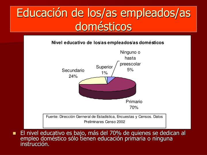Educación de los/as empleados/as domésticos