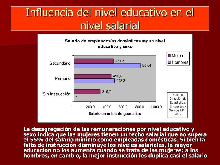 Influencia del nivel educativo en el nivel salarial