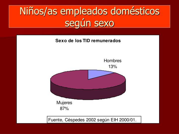 Niños/as empleados domésticos según sexo