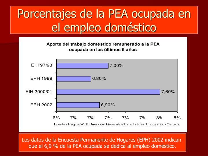 Porcentajes de la PEA ocupada en el empleo doméstico