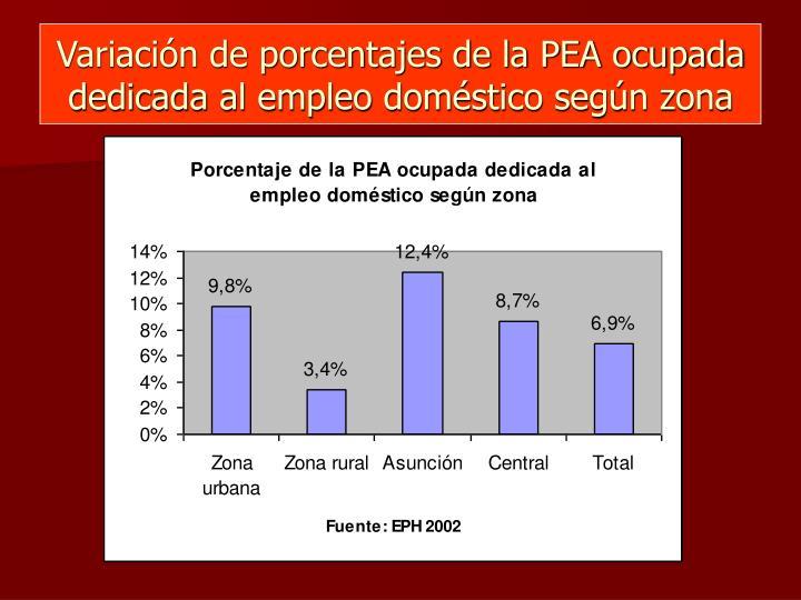 Variación de porcentajes de la PEA ocupada dedicada al empleo doméstico según zona