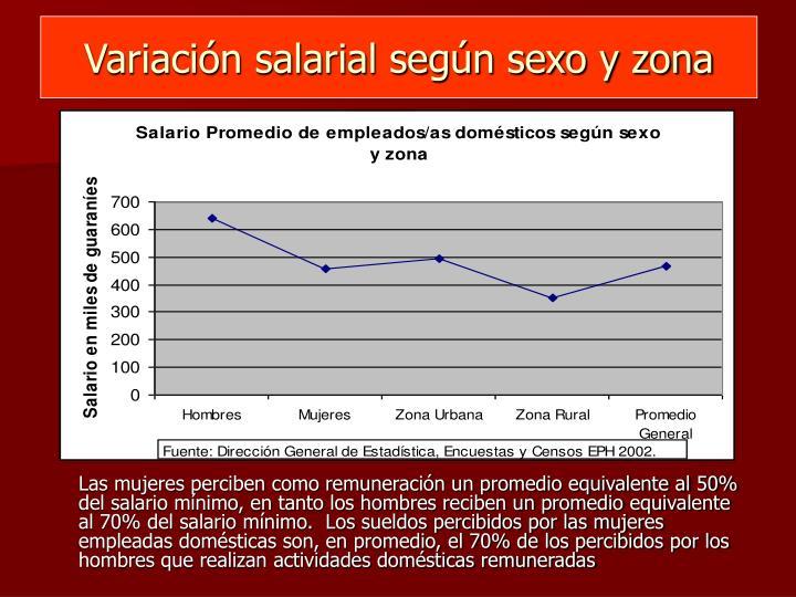 Variación salarial según sexo y zona