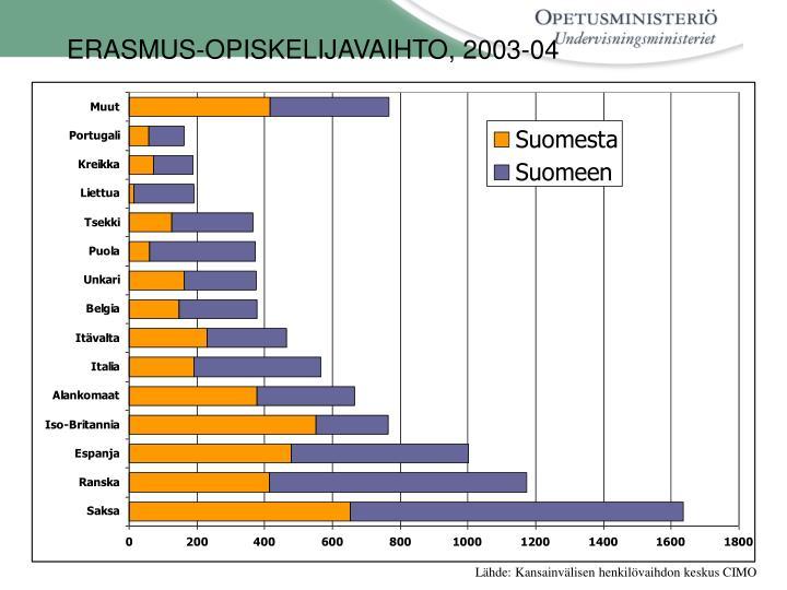 ERASMUS-OPISKELIJAVAIHTO, 2003-04